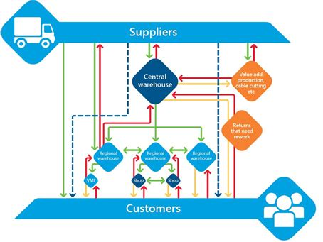 Inventory Allocation: How can retailers find the perfect