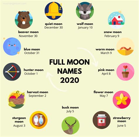 Full Moon names and dates in 2020 - moon infographic in