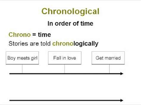 Chronological Order | Common Core Reading Skills Text