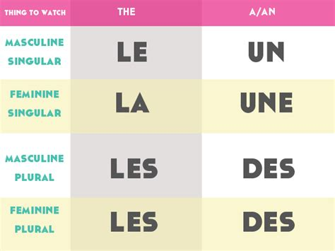 Articles - 5 French Grammar Tips for Beginners - Lindsay