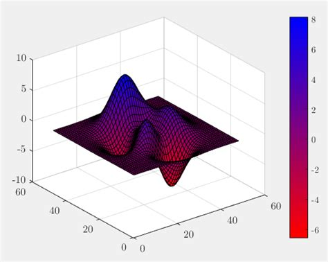 matlab - How to create an interpolated colormap or color