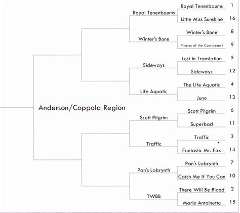 North/South Film: MOVIE MADNESS BRACKET: From 64 to 32 Part II