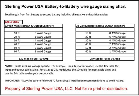 Sterling Power On the Run battery charging system
