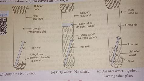 what is meant by rusting with labelled diagram describe an